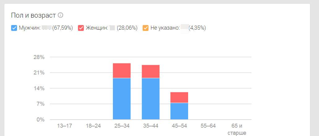 статистика по полу и возрасту в google+